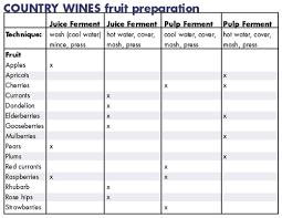Specific Gravity Of Wine Chart Country Wine Cornucopia Winemakermag Com