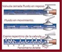 Resultado de imagen de golpe ariete tuberias agua