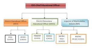 Current State Department Org Chart Education Department Thanjavur District India