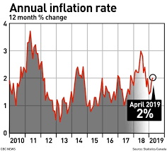 Canadas Inflation Rate Ticks Up To 2 In April Cbc News