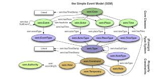 Sem Examples The Simple Event Model