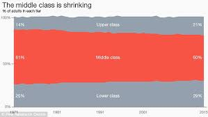 Middle Class Are Doing Worse Than In 2000 Because Median