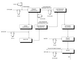 Process Flow Sheets Low Density Polyethylene Process Flow Sheet