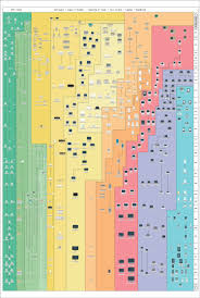 The Insanely Great History Of Apple 3 0 A Chart