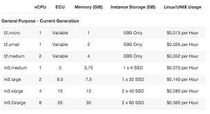 Aws Ec2 Price Comparison Gigaom
