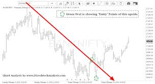 Banknifty Intraday Chart Bank Nifty Intraday Trading Diveshs Technical Analysis