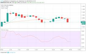 Etc Usd Chart Cardano Ethereum Classic And Tezos Price Analysis And