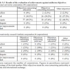 PDF) A Review of the Accreditation System for Philippine Higher ...
