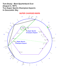 Astrology Of Sports And Great Athletes Astrology Chart Of
