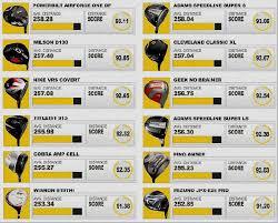Driver Head Weight Chart Golf Swing Weight Conversion Chart Golf Swing Weight Chart