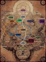 Uncommon World Of Warcraft Magic Chart 2019