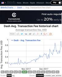 Dash Usd Live Chart Digitalcash Dashlive Streaming Prices And Market Cap