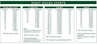 Metal Tube Gauge Thickness Chart What Sheet Metal Shops Wish You Knew Batch Size Setup And
