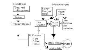 Coffee Production Process Flow Chart 48 Eye Catching Flow Chart To Make A Coffe