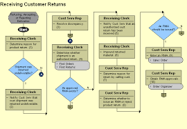 Customer Returns Process Flow Chart Sales Return Process Flowchart Www Bedowntowndaytona Com