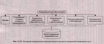 Реферат Информационные системы управления муниципальной  Информационные системы управления муниципальной недвижимостью