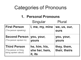 First Second And Third Person Singular And Plural Chart Image Result For First Person Plural Pronouns Myself Essay