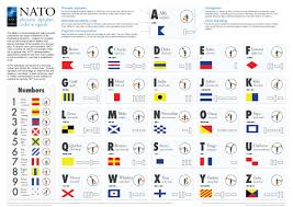 Each symbol is treated separately, with explanation and examples that are at the same time a link to a. Nato News Nato Phonetic Alphabet Codes And Signals 21 Dec 2017