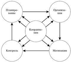 Общие функции менеджмента Координация в менеджменте Координационная функция менеджмента