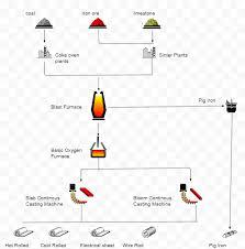 Steel Flow Chart Understanding How The Indian Steel Industry Works Part 1