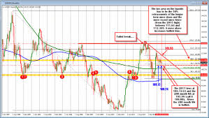 Usd Jpy Monthly Chart Monthly Chart Only Usdjpy Longer Term Bias Mixed