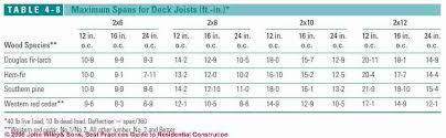what size screws for decking. Contemporary For Spans Sizes And Spacings For Deck Joists Beams Are Discussed In  Detail At FRAMING TABLES SPANS DECKS Shown Table 47  For What Size Screws Decking E