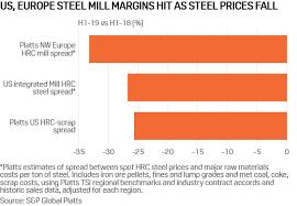 Coal Grade Chart Sluggish Global Steel Demand Pressures Iron Ore Met Coal