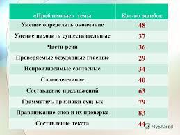 Презентация на тему Итоги входных административных контрольных  6 Проблемные