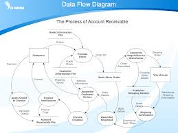 process flow diagram designer the wiring diagram dfd template data flow diagram template bar chart template for wiring diagram