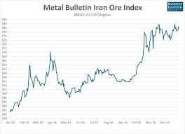 Iron Ore Price Chart Today Surging Iron Ore Prices May Spur Mining Investment Bunkerist