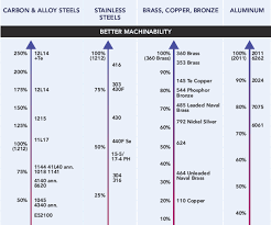 Steel Machinability Chart Craftsmans Cribsheet Relative Machinability Of Materials