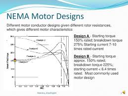 Design Of Induction Motor Ppt Lesson 14 Nema Designs And Induction Motor Nameplate Data