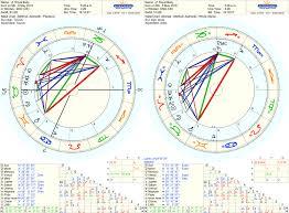 Astrology Blog Richard Fidler