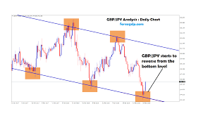 Gbp Jpy Starts To Reverse From The Bottom Level In Daily