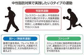 コレステロール を 下げる 運動
