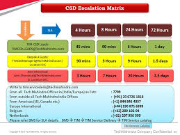 Tech Mahindra Organizational Chart Technical Infrastructure Management Tim Ppt Video Online