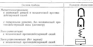 Реферат Электроизмерительные приборы com Банк  Электроизмерительные приборы