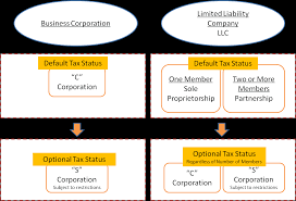 How To Incorporate Llcs Vs Corporations Usa Corporate