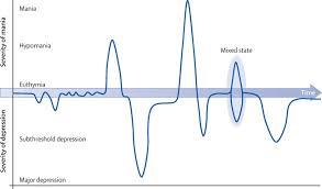 Bipolar Disorder The Lancet