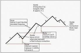 Forex Chart Patterns Poster Trading Forex Youtube Best