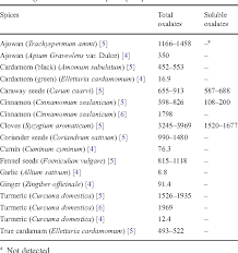 Total And Soluble Oxalate Content Of Some Indian Spices