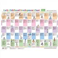 Early Developmental Milestones Chart Stages Of Childs