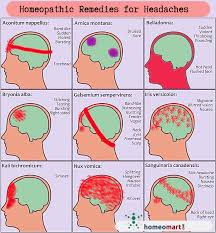 Headache Chart Homeopathy Medicines For Migraine From Sbl Dr Reckeweg Schwabe