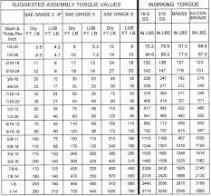 Nut Tightening Torque Chart