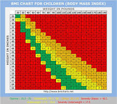 Is My Child Obese Chart Is My Child Healthy Azopt Kids Place