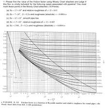 Solved Please Find The Value Of The Friction Factor Using