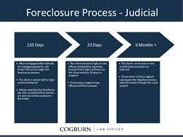 Foreclosure Process Judicial Flowchart