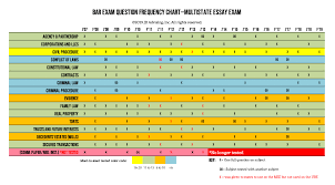 Michigan Lottery Frequency Chart 26 Judicious Frequancy Chart
