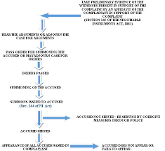 Criminal Process Chart The Process Of Prosecution Criminal Trial Against Dishonor