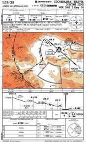 Lukla Approach Chart 60 Best Aviation Images Air Ride Planes Civil Aviation